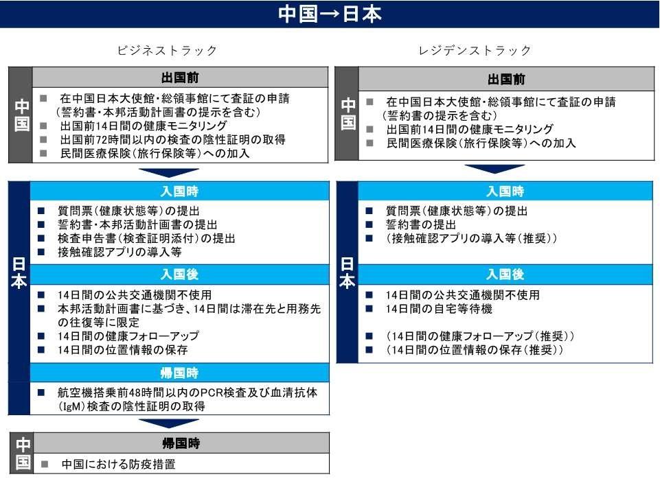 規制 入国 中国 人